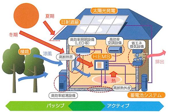 ご家庭の電気を自前の発電設備